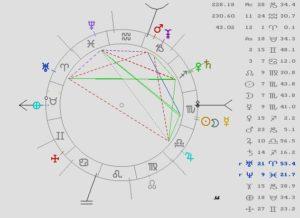 Astrología, Tarot, Magia, Carta Astral