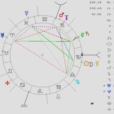 Qué es una Carta Astral en Astrología