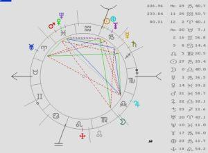 Astrología, Horóscopo Gratis