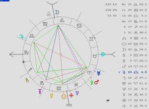 Astrología, Eclipse Lunar