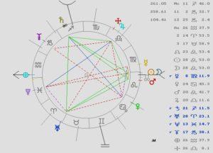 astrología, eclipse, tarot, magia
