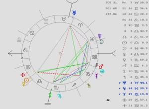astrología, mundial, predicción, economía