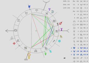 astrología, predicción economía, astrología mundial