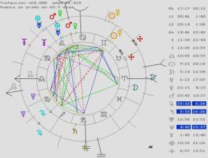 predicciones en astrología