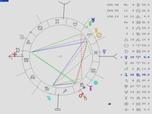 astrología, revolución solar, letizia