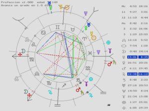 revolución solar, astrología, letizia