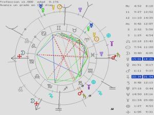 revolución solar, astrología, atacires, letizia