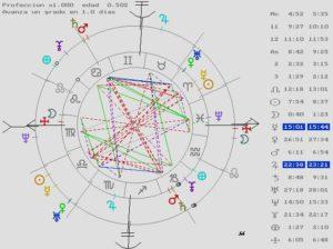 revolución solar, astrología, predicción, atacir, letizia