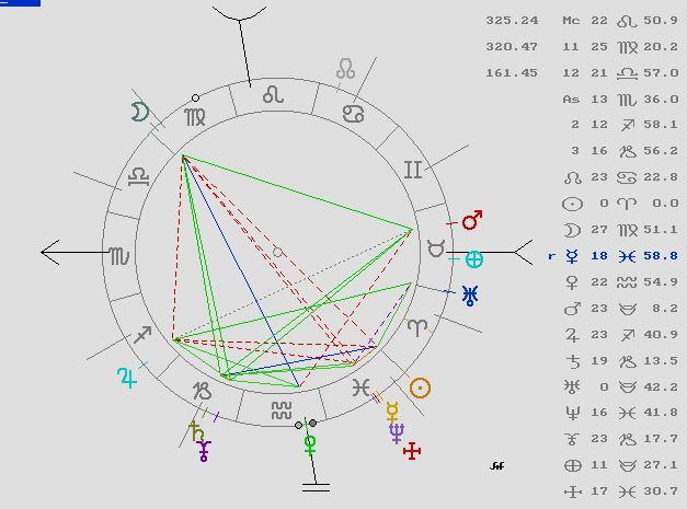 Predicciones para España, astrología, tarot, magia