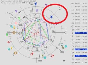 Astrología Predictiva Elecciones