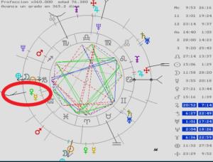 Astróloga en Barcelona, Astrología, Predicciones