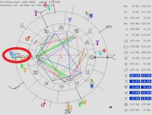 Una astróloga en Barcelona, Astrología, astrología predictiva