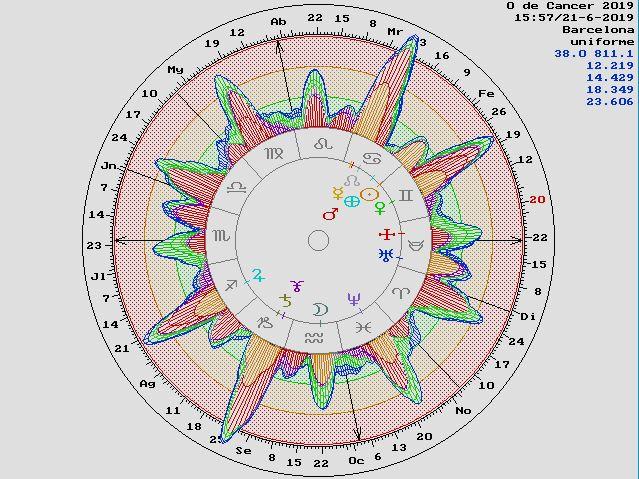 astrología, predictiva, segunda puerta del año