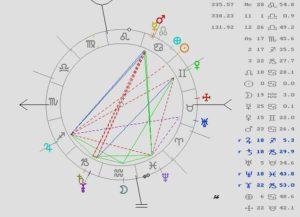 segunda puerta del año, astrología, tarot, predicciones