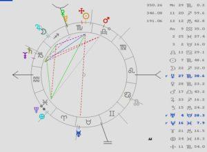 Astrología, Tarot, Magia, Coachong