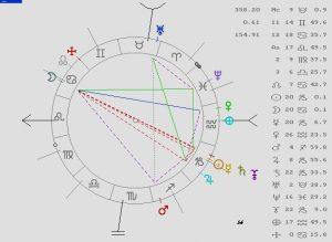 Astrología, Eclipse Lunar, Astrología predictiva, Tarot, Coaching