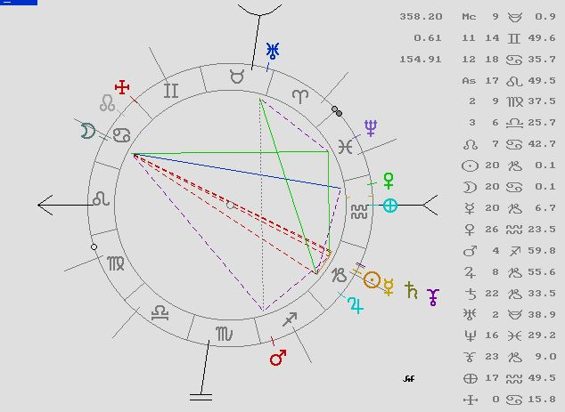 Astrología, Eclipse Lunar, Astrología predictiva, Tarot, Coaching