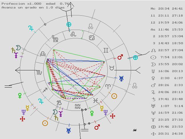 Carta Natal y Predicciones, Astrología, Tarot, Magia, Coaching