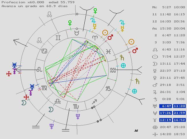 Carta Natal Predicciones, Astrología, Tarot, Coaching