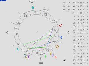 Cara Nata y Predicciones, Astrología, Tarot, Magia, Coaching