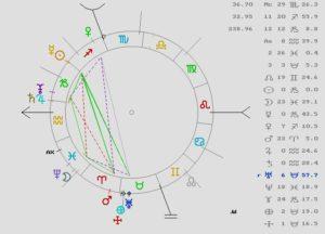 Astrología, Tarot
