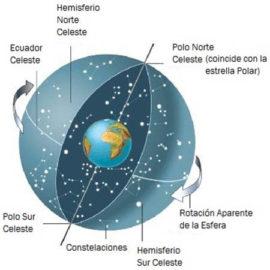 Curso de Astrología Primer Nivel Astronomía.