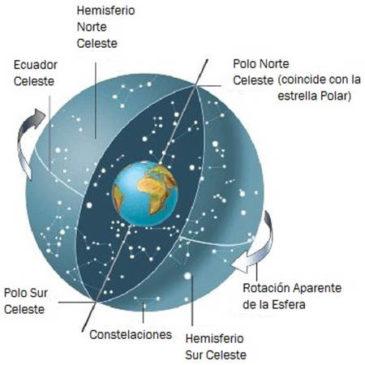 Curso de Astrología Primer Nivel: Astronomía